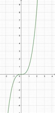 Les fonctions carre et cube 1ère Mathématiques