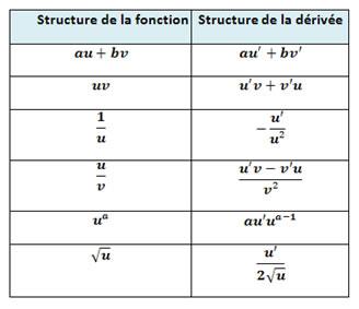 Les fonctions derivées Terminale Mathématiques