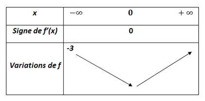 Exponentielle