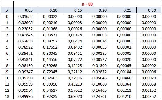 Exercice sur la loi binomiale - Table statistique loi normale ...